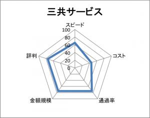 三共サービスチャート